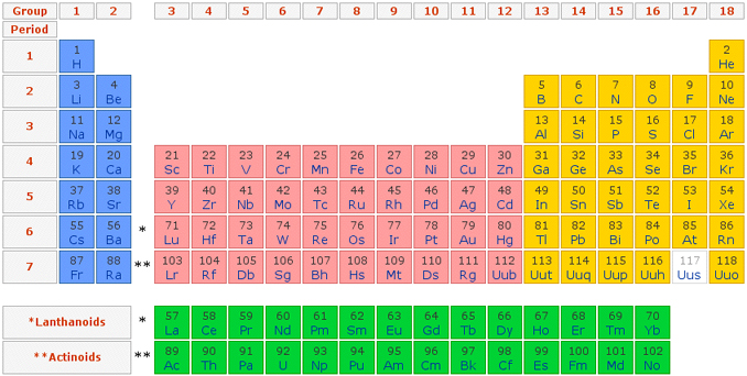Unit 10 The Periodic Table 5th Hour Licensed For Non Commercial