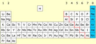 Unit 10 the periodic table 5th hour licensed for non below the noble gases are in the 18th or 8a group urtaz Gallery